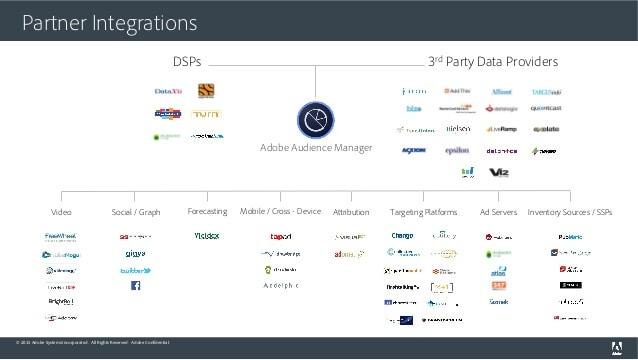 Adobe Marketing Cloud DSP