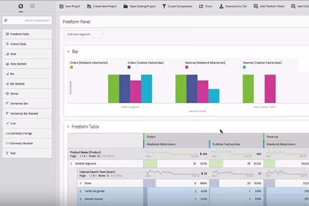 Adobe Marketing Cloud analytic