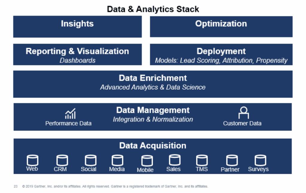 data stack analytic