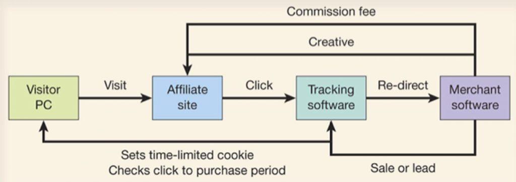 Dave Chaffey's E-commerce Management book