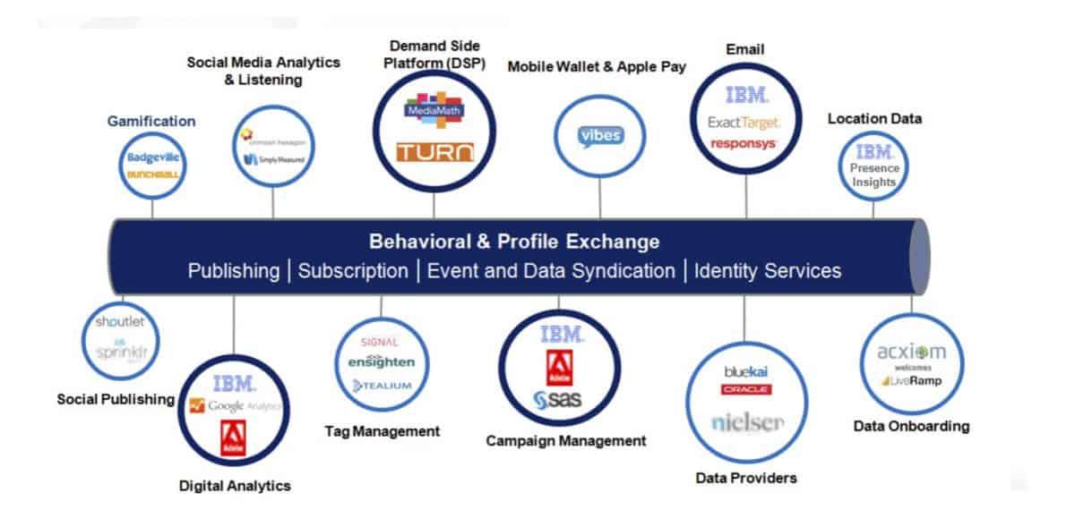Enterprise integration evolution