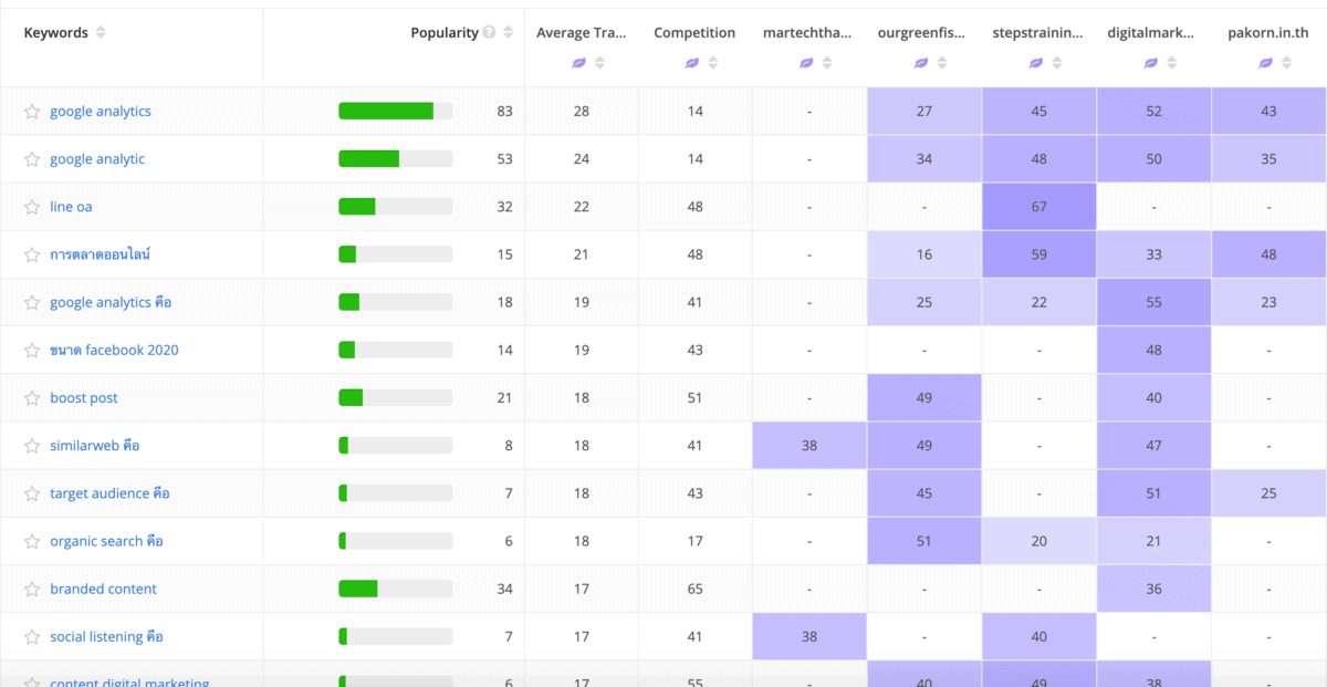 alexa Competitor Keyword Matrix