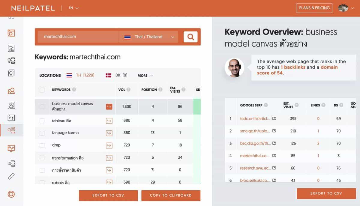 neilpatel keywords track
