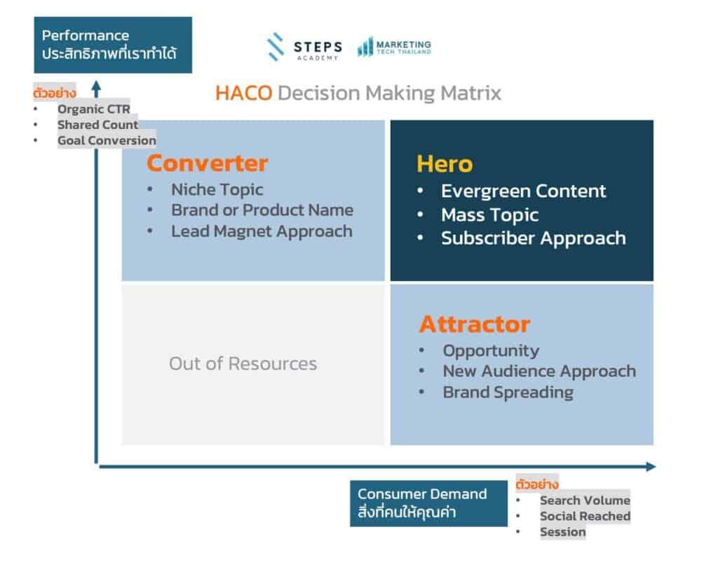 Data-driven Content Strategy อ่านเพิ่มเติมได้ที่- https-::stepstraining.co:martech-data-driven-content-seo