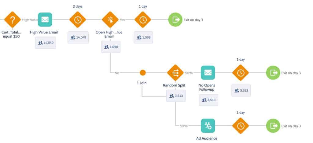 Journey Builder ใน Saleforce Marketing Cloud