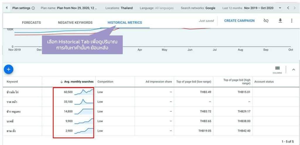 google-keyword-planner-historical-data-