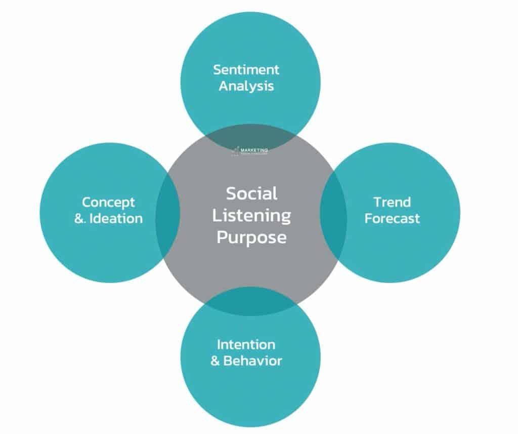 Social Listening คืออะไร